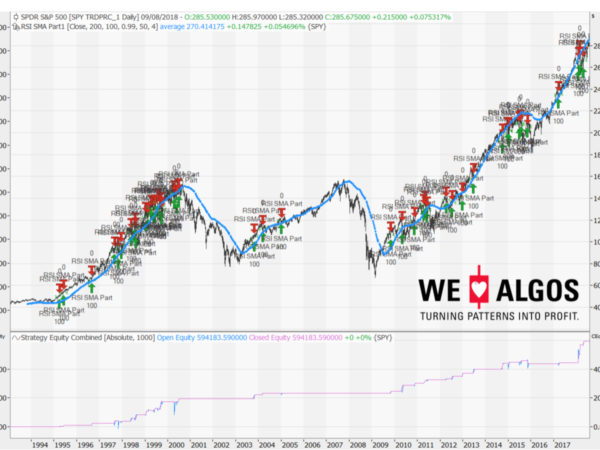 RSI Algorithm shown on the S&P