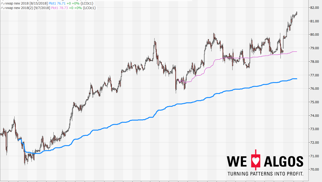 vwap_indicator-brent_crude