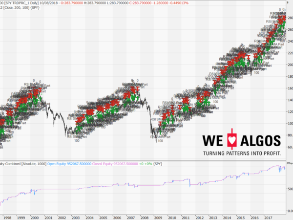 SMA-RSI-Combination-on-the-S&P