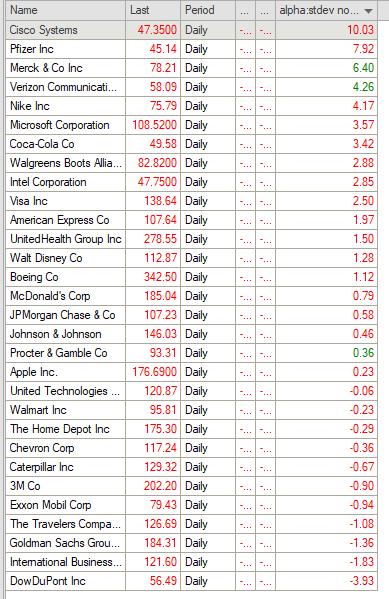 Dow Jones outperformance scan