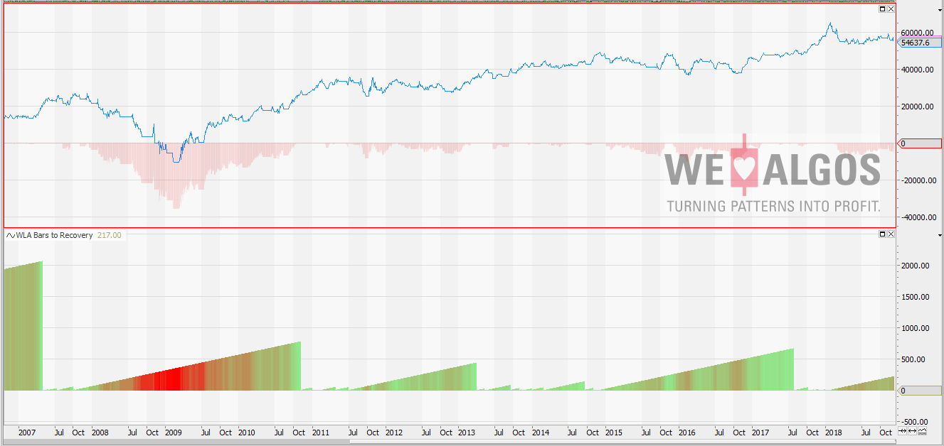 Drawdown - Days to recovery of equity chart
