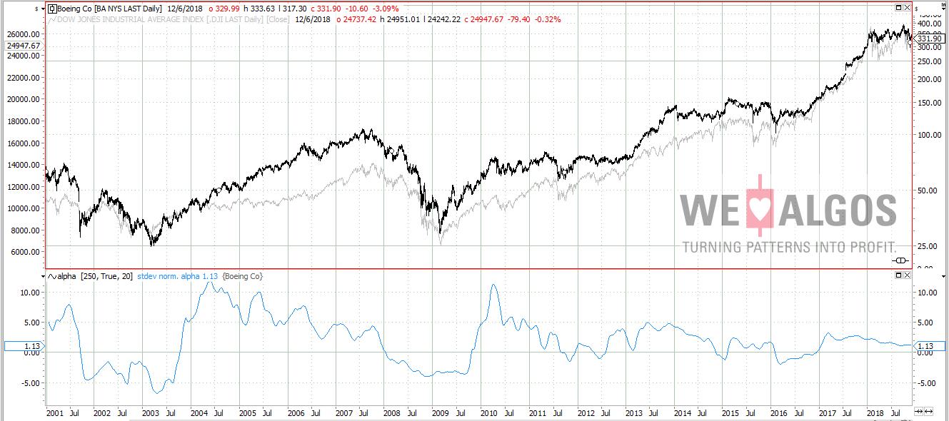 Outperformance of Boing vs Dow Jones