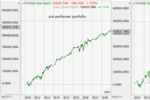Outperformance Portfolio Backtest