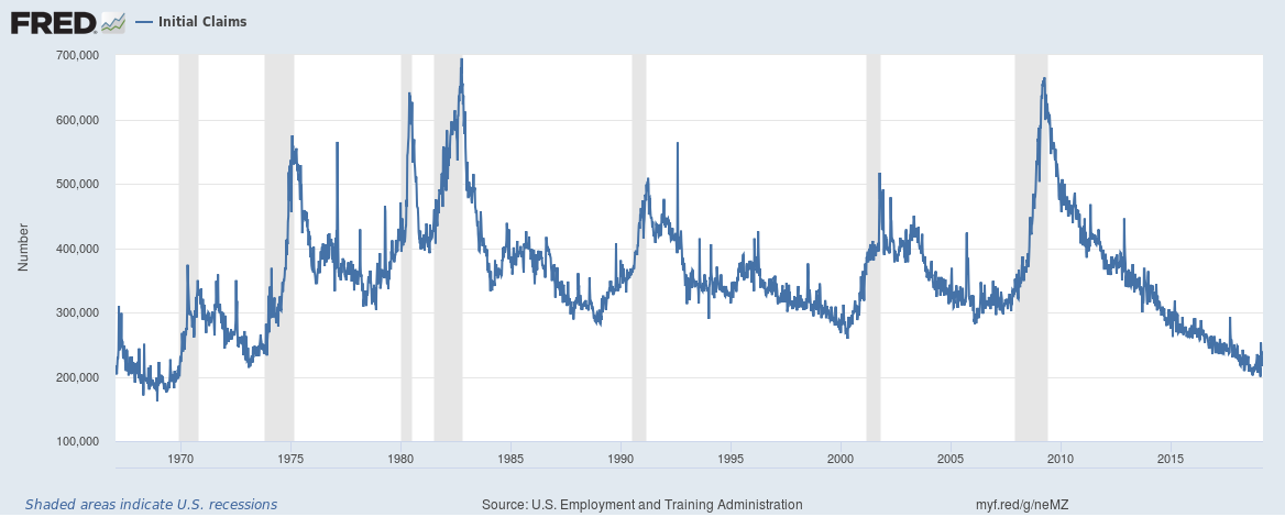 Initial Jobless Claims - do macro indicators add value