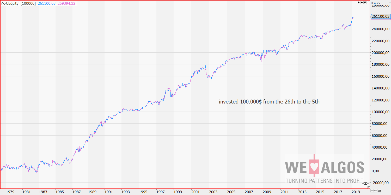 Dow over the month end investment