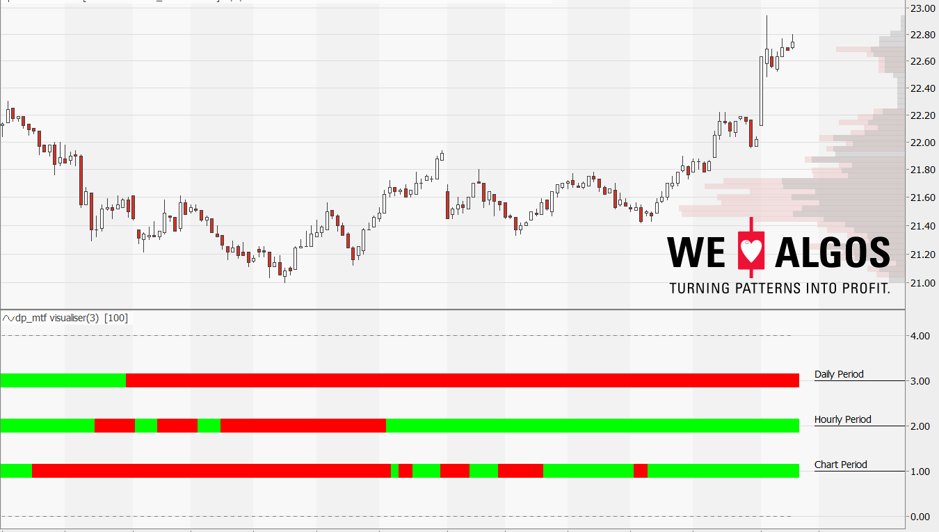 multi time frame trend indicator for Equilla