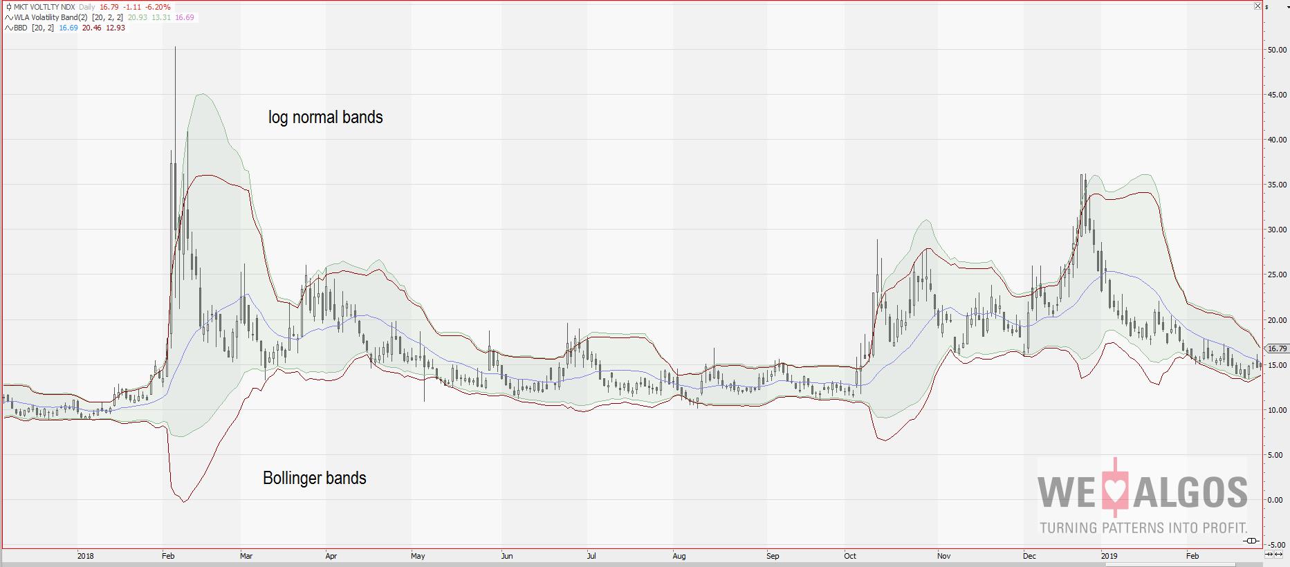 Lognormal Volatility Band