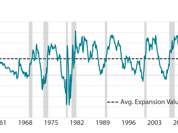 Treasury Yield Curve vs. NBER Recessions