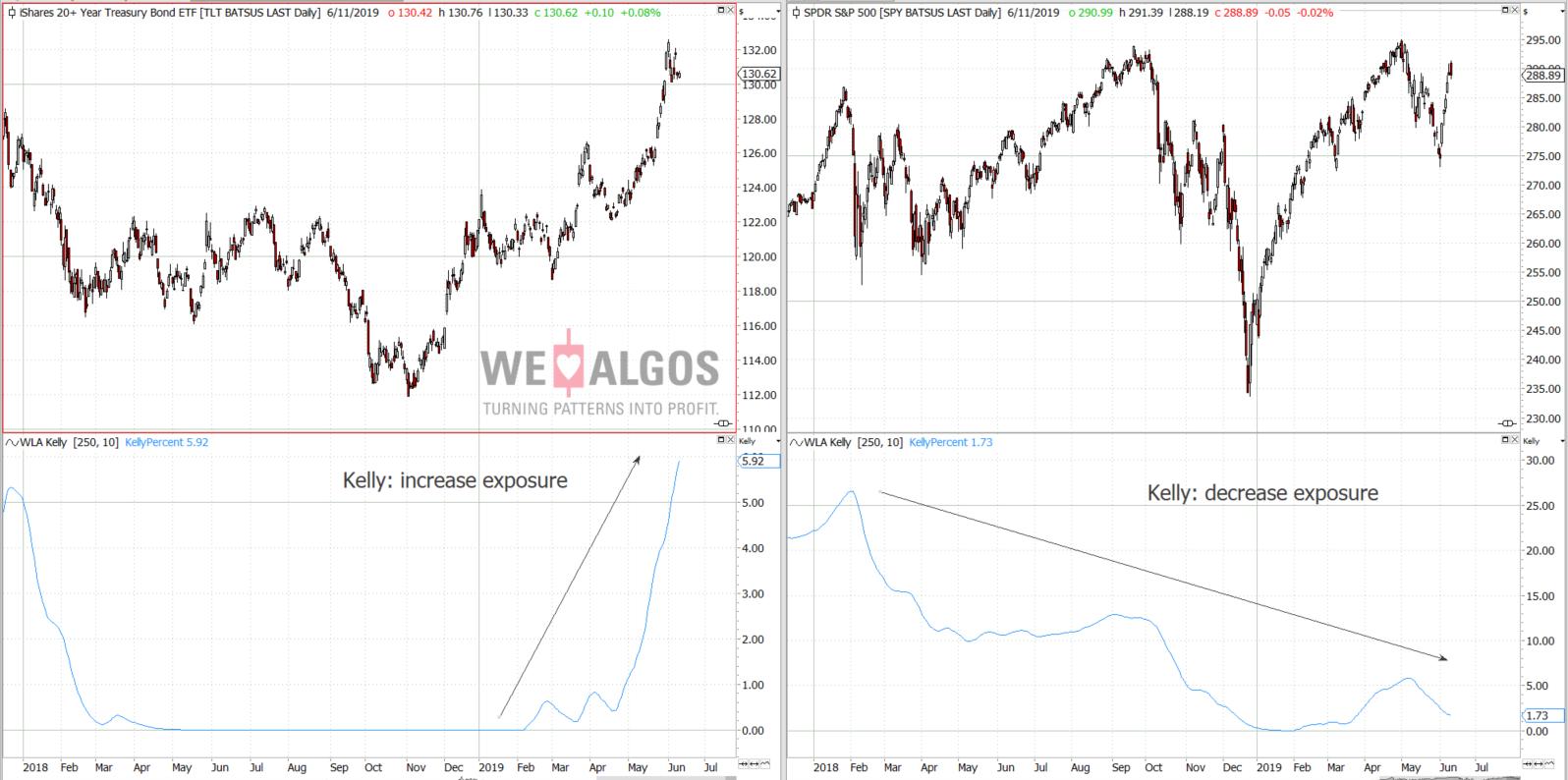 Kelly criterion market comparison