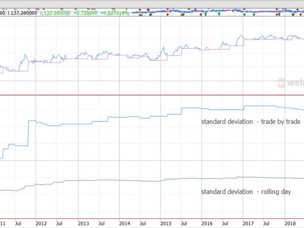 Tradesignal arrays standard deviation