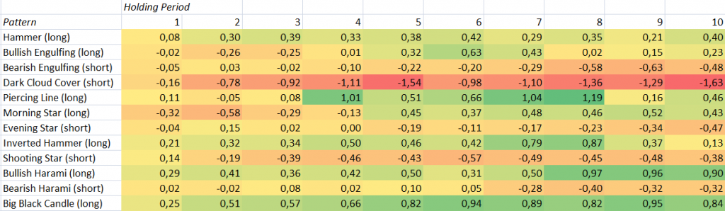 percentage performance for several candlestick patterns for SPY (with trend filter)