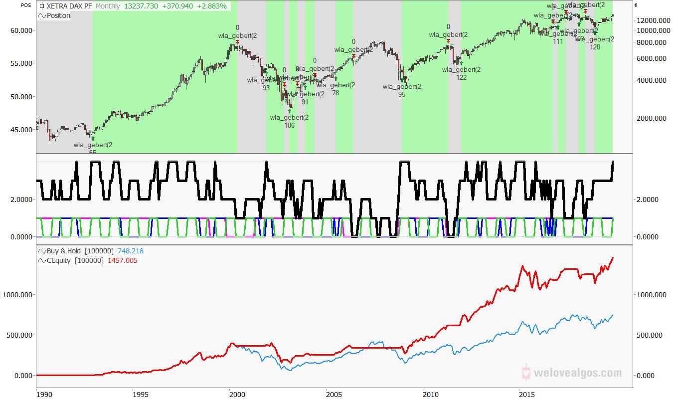 Gebert indicator backtest since 1992